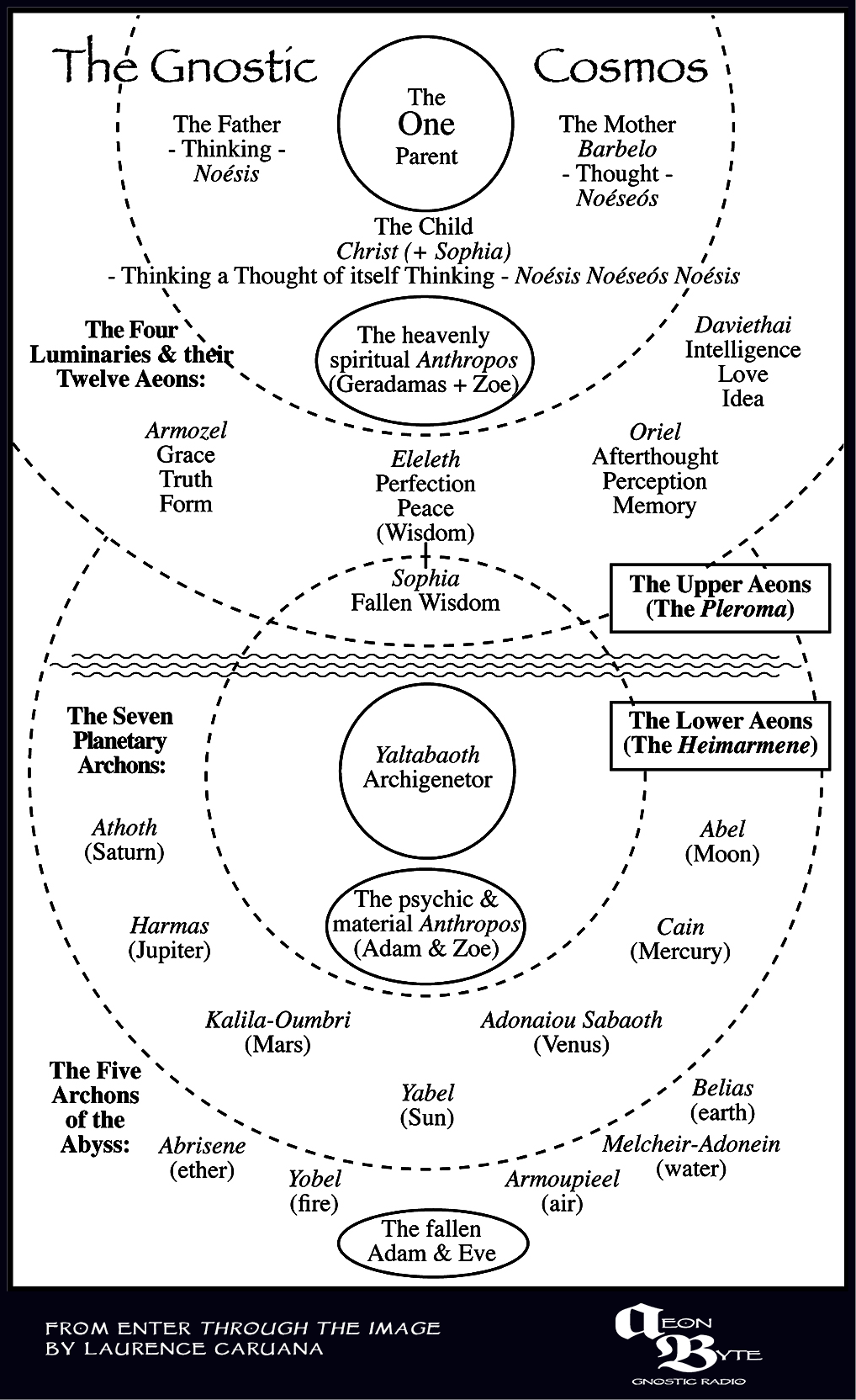 the-gnostic-cosmos  The Gnostic Cosmos [Infographic] The Gnostic Cosmos